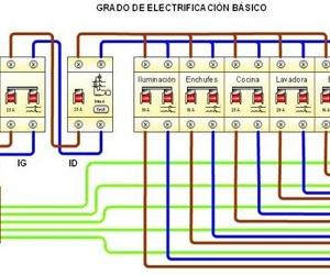Cuadro automáticos contratación básica max. 25A.