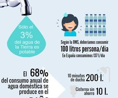 Consums de aigua