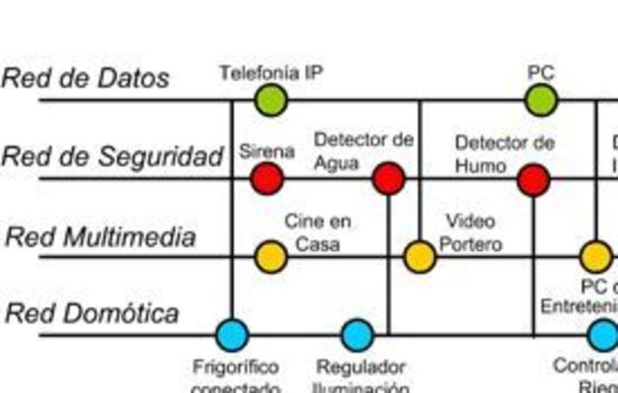 Hogar digital: Productos y servicios de SerTronic Proyectos e Instalaciones