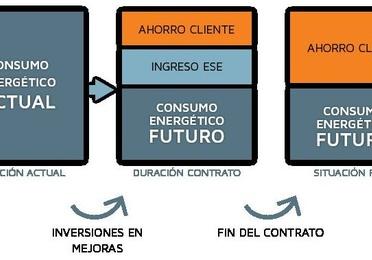 Proyectos ESCO-ESE