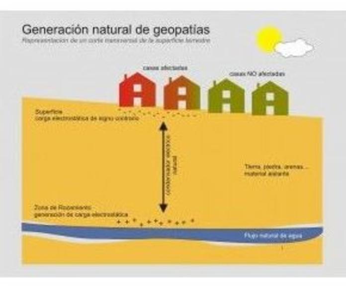 Geopatías: Servicios de Centro Om Zentroa