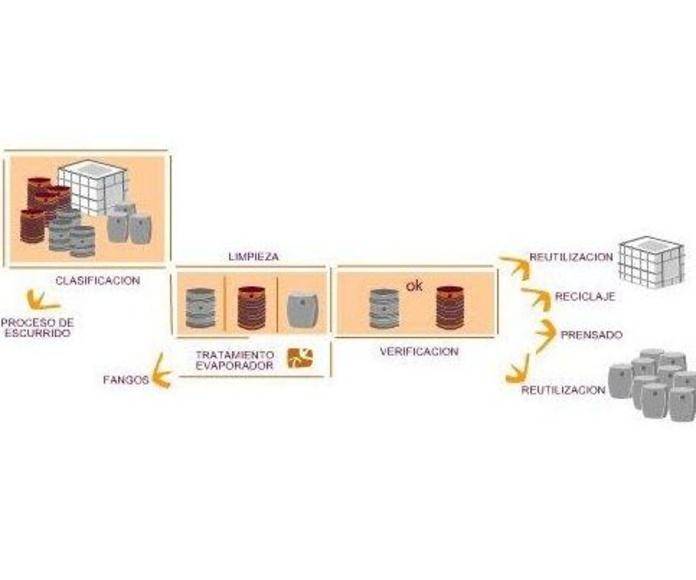 Gestión de productos tóxicos peligrosos: Servicios de PalePlast, S. L.