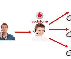 Centralita Virtual Oficina Vodafone