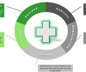 Adquisición y Transmisión de Farmacias