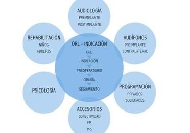 Evaluación y rehabilitación de implantes cocleares