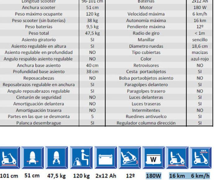 Datos técnicos del scooter Smart 4 ruedas
