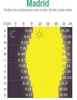 A qué hora amanecerá y anochecerá en tu provincia si se elimina el cambio de hora