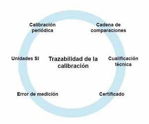 Calibraciones Industriales