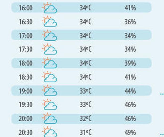 Tabla 1. Temperatura y humedad en Valencia 27 de julio de 2017