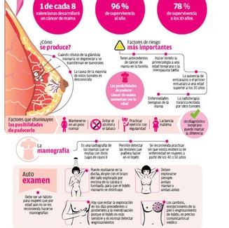 Dia Mundial de Cáncer de mama