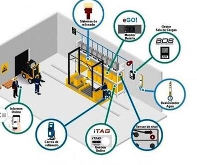 Gestión inteligente de las salas de carga de baterías con Philadelphia Scientific