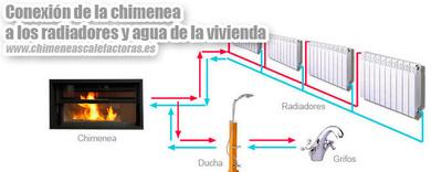 Chimeneas Calefactoras