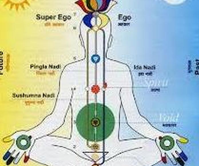 Chakras sistema Kundalini