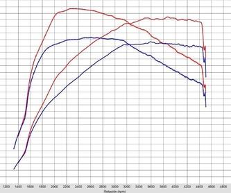 Electricidad - DIAGNOSIS: Servicios de Garatge Veyrone G3