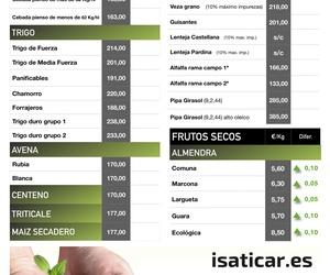 Lonja de Albacete 14.11.19 Cereales y Almendra