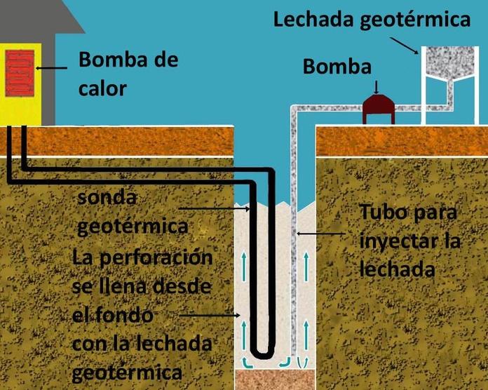 Instalación de sonda geotérmica suelo radiante Asturias