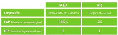¿Qué es el nuevo gas R32 y en qué se diferencia del R410A?