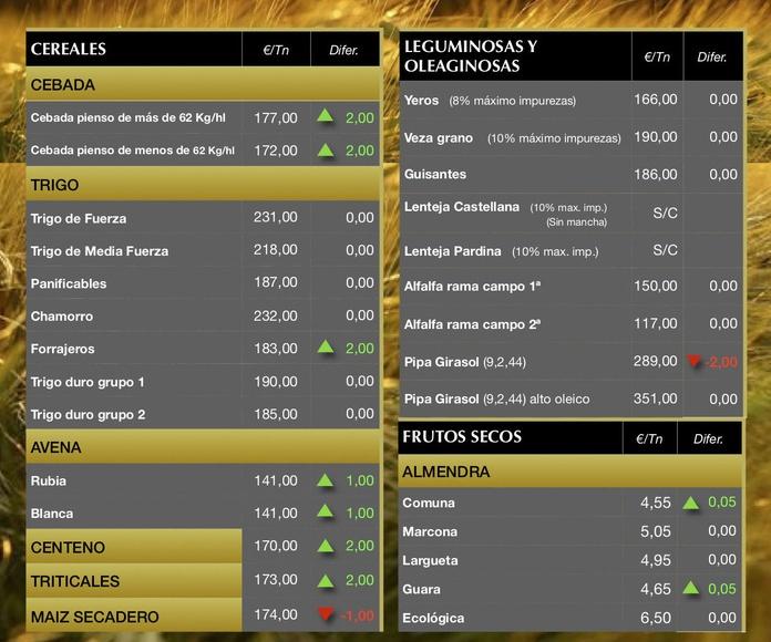 Lonja de Albacete 15.11.18 Cereales & Almendra