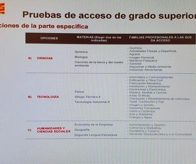 Academia preparación  prueba de acceso a grado superior, Zaragoza