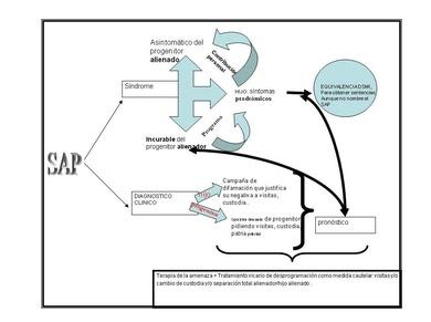Síndrome de Alienación Parental (SAP)
