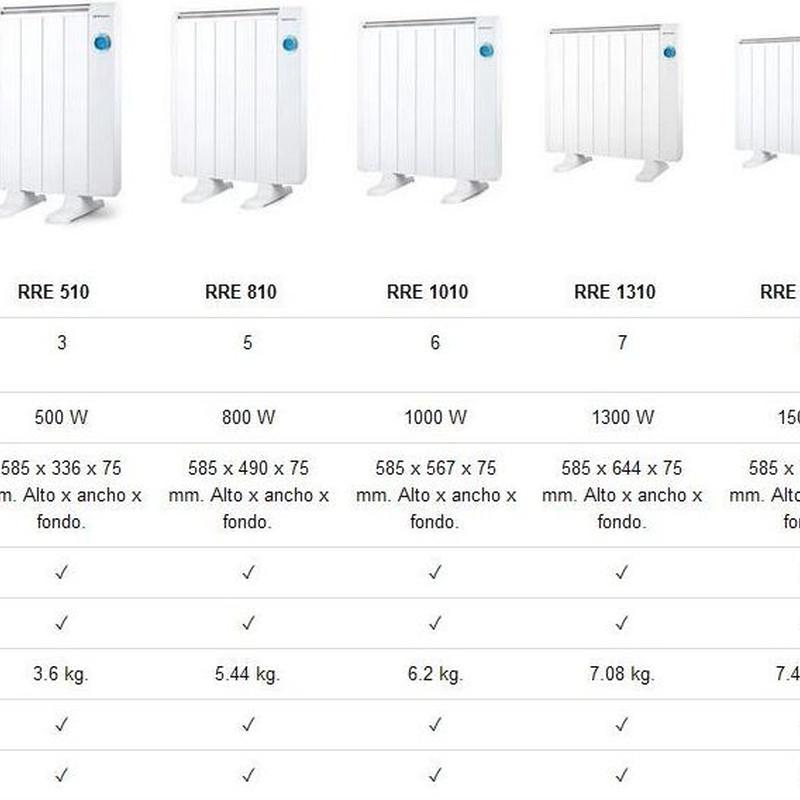 EMISOR TERMICO ORBEGOZO DESDE 75€: Productos y Ofertas de Don Electrodomésticos Tienda online