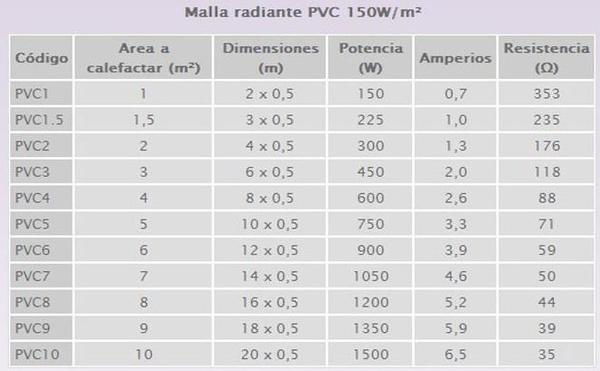Warmup suelo radiante eléctrico manta PVC: Productos y Servicios  de Parquets Cruzgal