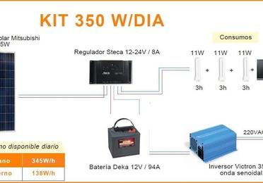 Z994 Kit solar fotovoltaico 350w