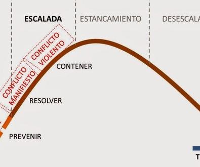 La Escalada del Conflicto