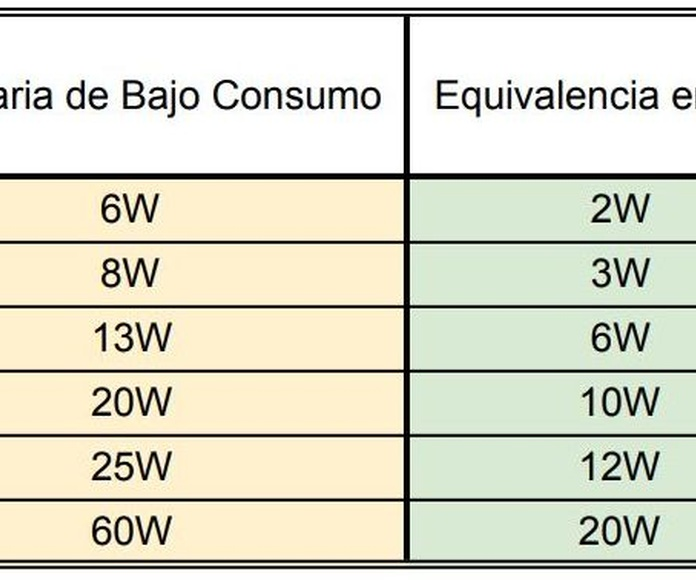 Comparativa: LED vs Luminarias convencionales
