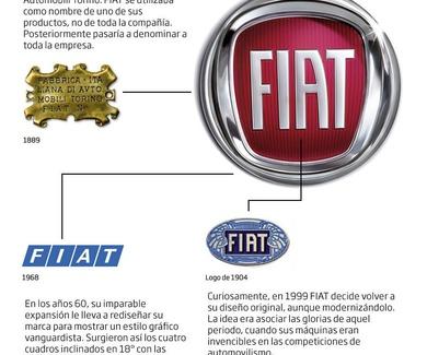 FIAT: SU LOGO