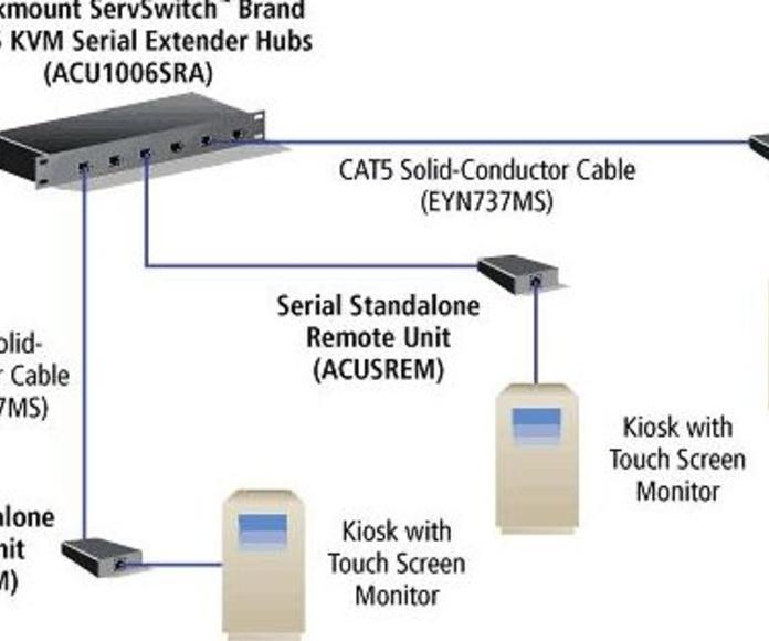 Soluciones KVM: Productos de Dimensionis