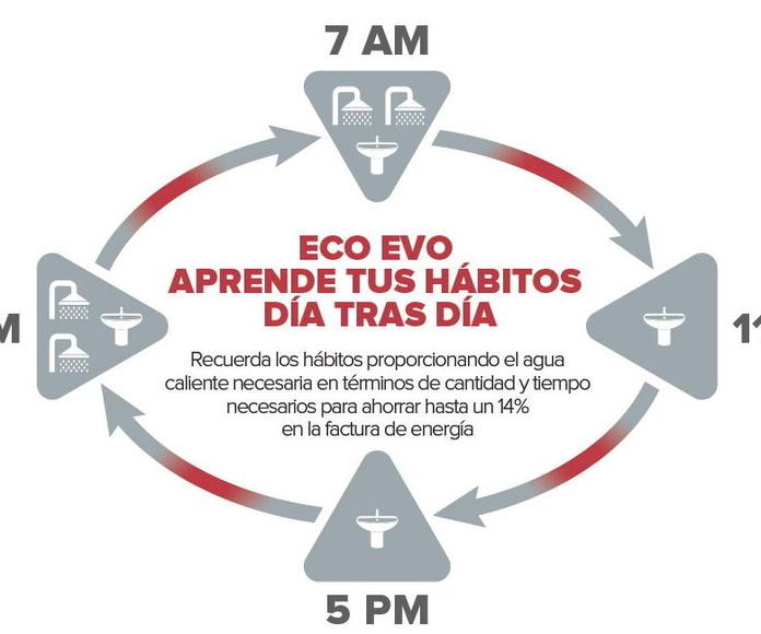 Termo Ariston PRO ECO 80 V y H