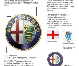 ALFA ROMEO: SIGNIFICADO DEL LOGOTIPO