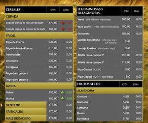 Lonja de Albacete 07.02.19 Cereales & Almendra