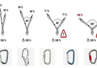 Seguridad en trabajos verticales.