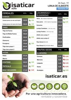 Cotizaciones Lonja de Albacete