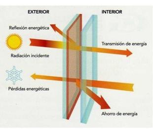 Guardian Sun, cristal inteligente