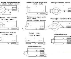 Tipos de anclajes