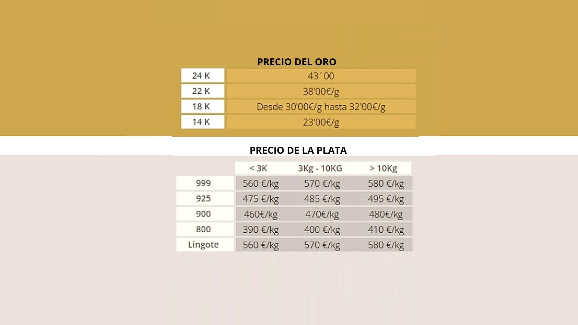 PRECIO DEL ORO Y DE LA PLATA ACTUALIZADO A 27/04/2021