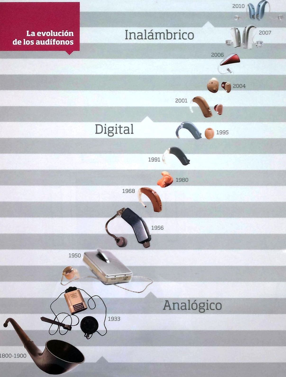 La evolución de los audífonos.