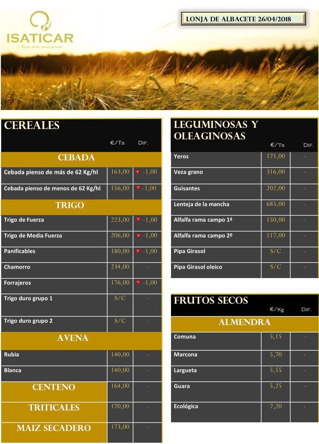 Lonja de Albacete 26.04.18