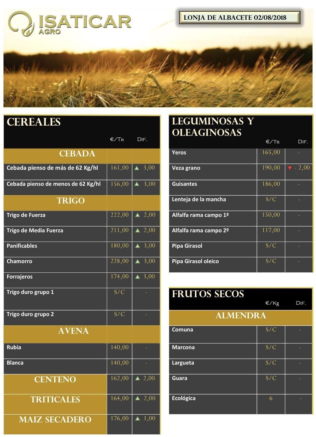 Cereales & Frutos Secos - Lonja de Albacete 02.08.28