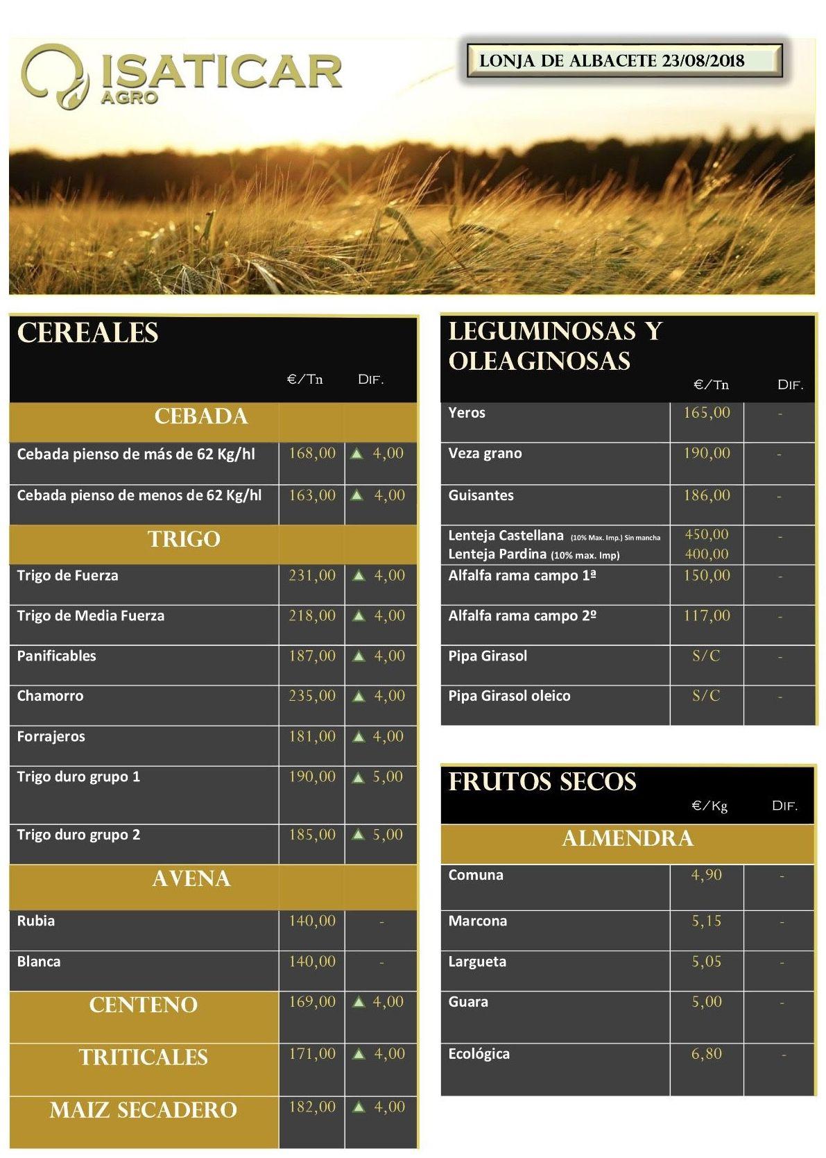 Lonja de Albacete 28.08.2018 Cereales & Frutos Secos