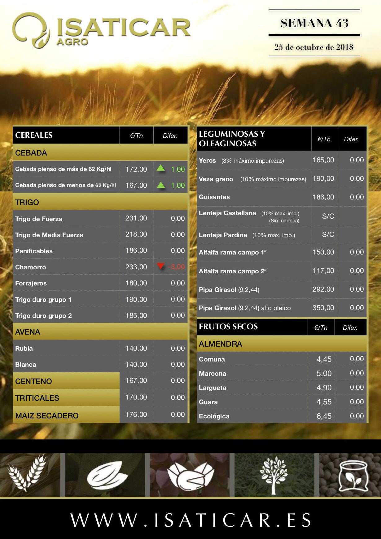 Lonja de Albacete 25.10.18 Cereales & Almendra