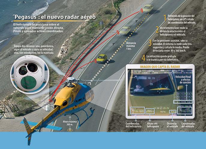 Controles DGT desde helicópteros