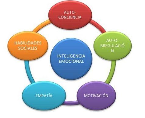 Formación Inteligencia emocional Geroasistencial y sociosanitario: Servicios de Inma Coach