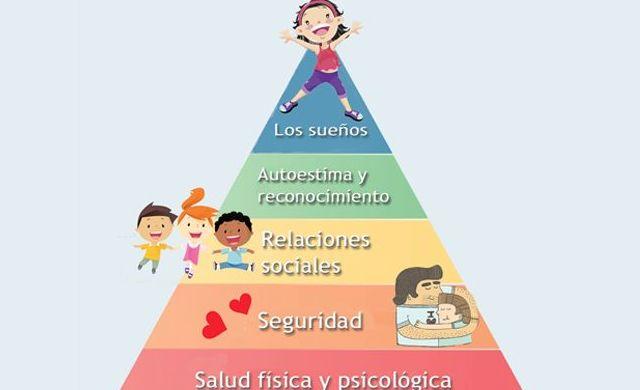 Lo que tu hijo necesita para ser feliz según la pirámide de Maslow