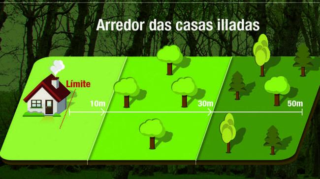 Prevención de incendios forestales. Esquema de franjas de seguridad en Galicia