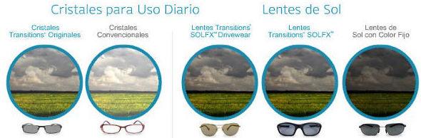 Lentes fotocromáticas Transitions: CATÁLOGO de Centro Óptico Villasan