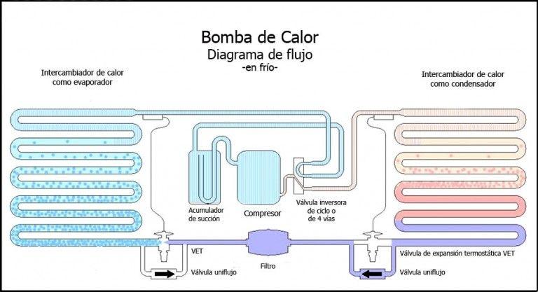 Bomba de calor y sistema inverter: Productos y servicios de Airser Khoinsa